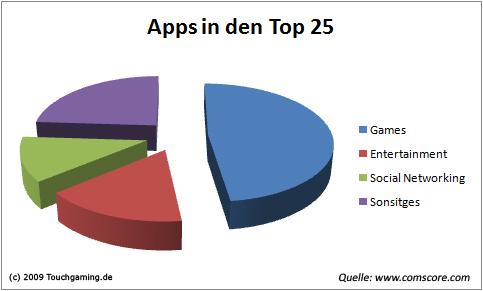 apps-top-251